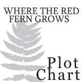 WHERE THE RED FERN GROWS Plot Chart Organizer Diagram Arc