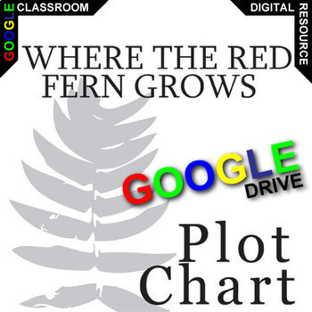 WHERE THE RED FERN GROWS Plot Chart Organizer Arc (Created for Digital)