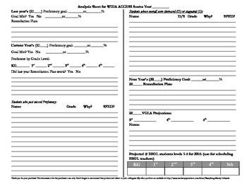 WIDA ACCESS Data Analysis Form- English Language Proficiency Test