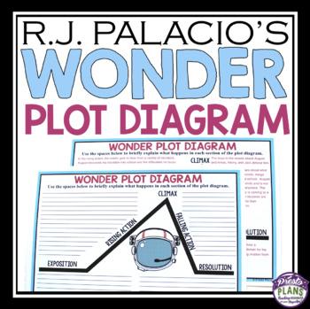 Wonder by rj palacio plot diagram by presto plans tpt wonder by rj palacio plot diagram ccuart Image collections