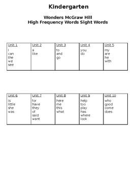 WONDERS Kindergarten High Frequency Sight Word Lists