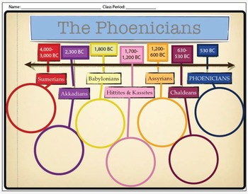 WORLD HISTORY: Mesopotamia Timeline Worksheet Printable