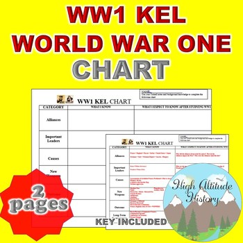 WORLD WAR 1 (WWI) KEL CHART