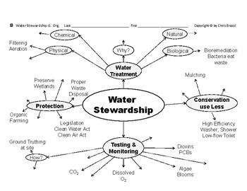 WQ 01: Water Pollution, Stewardship  Treatment, Graphic Organizers + 2 QUIZZES