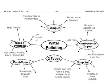 WQ 01: Water Pollution Stewardship  Treatment Graphic Organizers + 2 QUIZZES