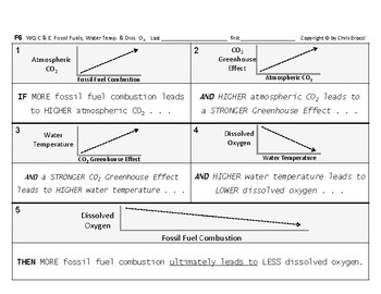 WQ 04: Fossil Fuels, Water Temp. Dissolved Oxygen CAUSE & EFFECT + Graphing