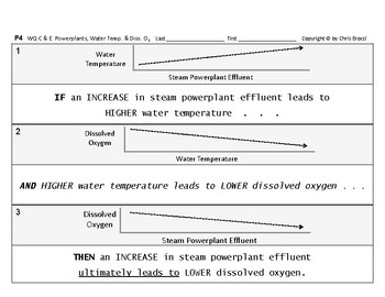 WQ 06: Powerplants Water Temperature & Dissolved Oxygen Cause & Effect GRAPHING