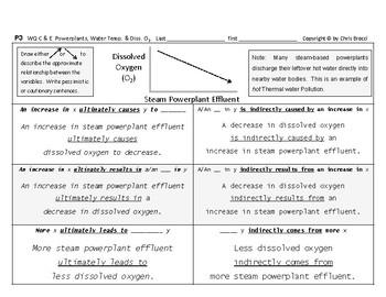 WQ 06: Powerplants Water Temperature & Dissolved Oxygen CAUSE & EFFECT + Graphs