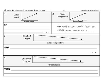 WQ 07: Urban Runoff Water Temperature & Dissolved Oxygen Cause & Effect GRAPHING