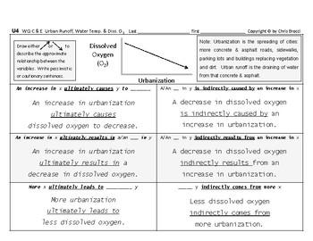 WQ 07: Urban Runoff Water Temperature & Dissolved Oxygen CAUSE & EFFECT + Graphs
