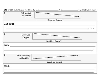 WQ 09: Fertilizer Algal Blooms Bacteria Dissolved Oxygen CAUSE & EFFECT + Graphs