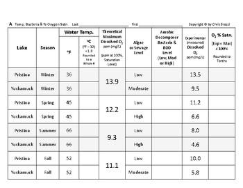 WQ 10: Water Temperature, Bacteria and Oxygen Percent Saturation + QUIZ