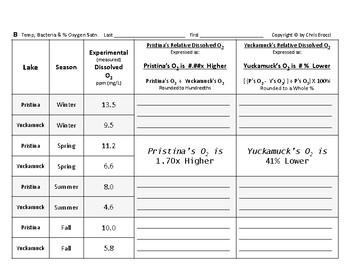 WQ 10: Water Temperature & Bacteria affect Oxygen Percent Saturation + QUIZ