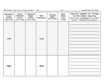 WQ 11: Water Temperature, Bacteria, Dissolved Oxygen and Bioindicators + QUIZ