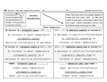 WQ 12: Water Temperature, Bacteria, Oxygen Bioindicators CAUSE & EFFECT + Graphs