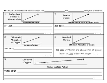 WQ 14: Water's Surface Action Agitation Dissolved Oxygen CAUSE & EFFECT Graphs
