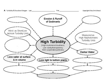 WQ 15: Water Turbidity affects the Amount of Dissolved Oxygen + QUIZ