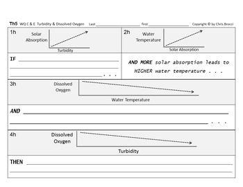 WQ 16: Water Turbidity and Dissolved Oxygen Writing CAUSE & EFFECT + Graphing