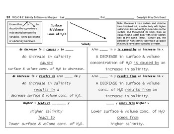 WQ 18: Water Salinity and Dissolved Oxygen Writing CAUSE & EFFECT + Graphing