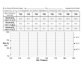 WQ 19: Air Atmospheric Pressure & Elevation affects Dissolved Oxygen + QUIZ