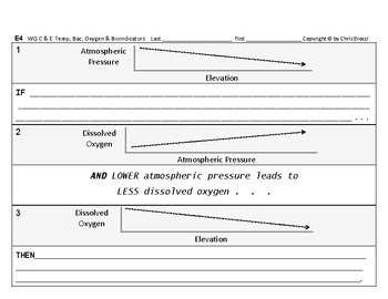 WQ 20: Air Atmospheric Pressure Elevation Dissolved Oxygen CAUSE & EFFECT Graphs
