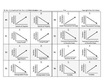 WQ 22: Water's Dissolved Oxygen GRAPHICAL TEST: Factors & Indicators