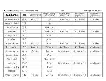 WQ 24: pH inquiry, Common Substances, Measurement & pH Indicators + QUIZ