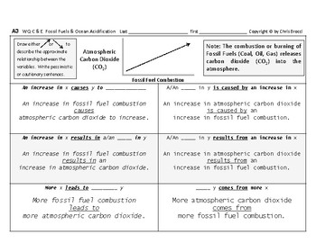 WQ 25: Combustion of Fossil Fuels & Ocean Acidification CAUSE & EFFECT + Graphs