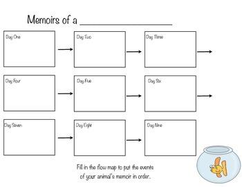 WRITING BUNDLE Informational, How-To, Personal Narrative, & Memoir
