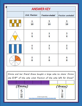 WRITING FRACTIONS: shaded and unshaded parts and unit fractions