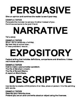 WRITING POSTER:  NARRATIVE, PERSUASIVE, EXPOSITORY, DESCRIPTIVE