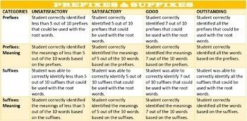 RUBRICS: WRITING, READING, SPEAKING & LISTENING
