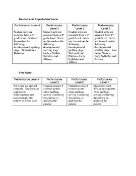WTW Assessment