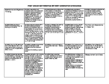 WV Mathematics Next Generation Standards Mastery Checklist