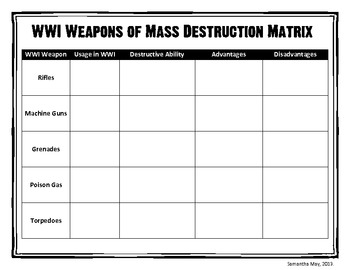 WWI Weapons of Mass Destruction - Ranking Activity [WW1 - World War One]