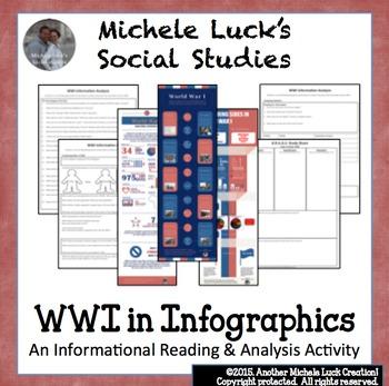 WWI Infographic Analysis Activity Set