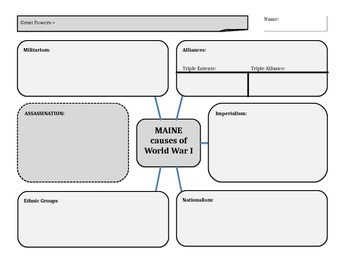 WWI MAINE Causes of War Web Chart