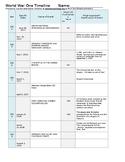 WWI Online Timeline Worksheet