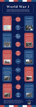 WWI Timeline Infographic