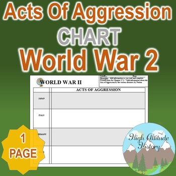 WWII Acts of Aggression Organizational Chart WW2