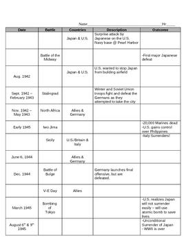 WWII Battle Chart