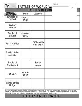 WWII Battles Chart