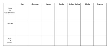 WWII Leaders and Governments Graphic Organizer and Map