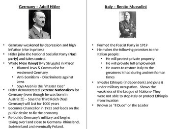 WWII Leaders and Interwar Plans