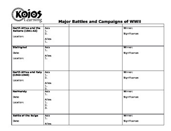 WWII Major Battles and Campaigns Graphic Organizer