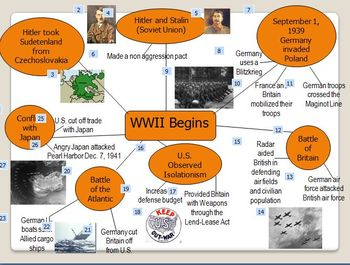 WWII Power Point, Note Sheets, and Flash Cards