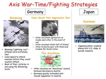 WWII Terms, People, Groups & Events Study Guide