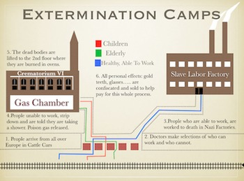 World War 2 The Holocaust PowerPoint / Keynote Presentation