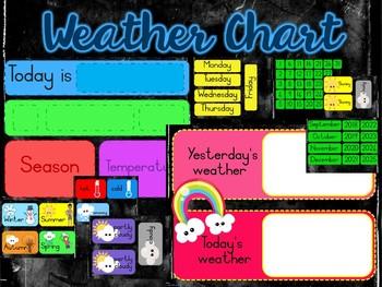 WackyNix Weather Chart