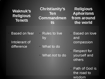 Waknuk Religious Tenets (PowerPoint Presentation)